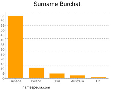 Surname Burchat