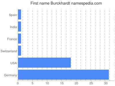 Given name Burckhardt