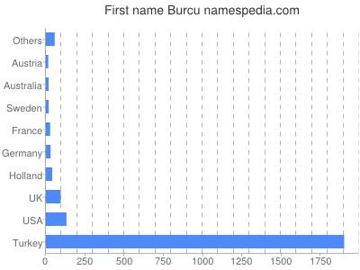 Given name Burcu