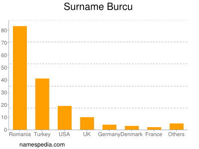Surname Burcu