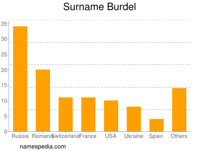 Surname Burdel
