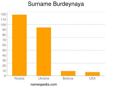 Surname Burdeynaya