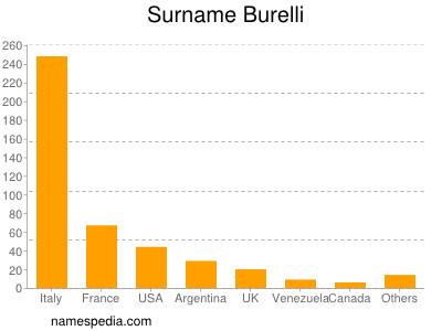 Surname Burelli
