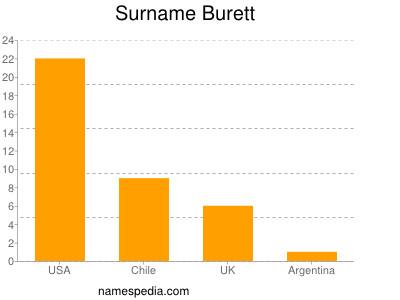 Surname Burett