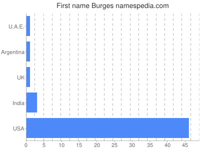 Given name Burges
