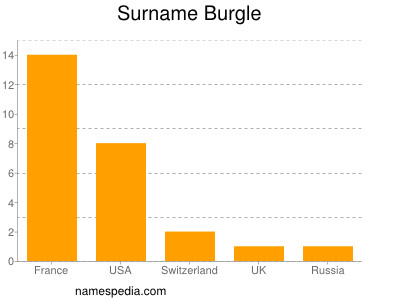 Surname Burgle