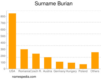 Surname Burian