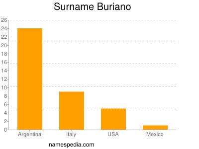 Surname Buriano