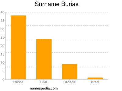 Surname Burias
