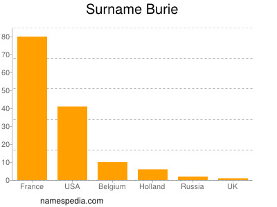 Surname Burie