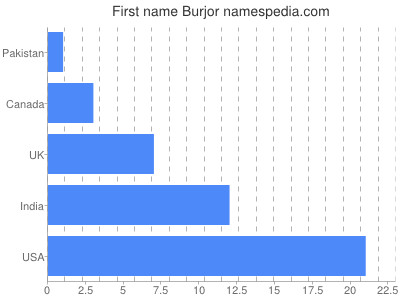 Given name Burjor