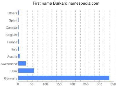 Given name Burkard