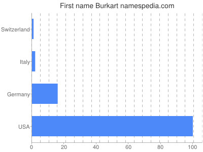 Given name Burkart