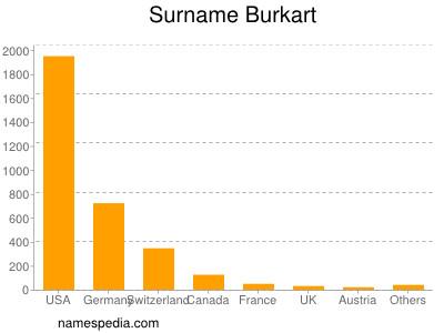 Surname Burkart