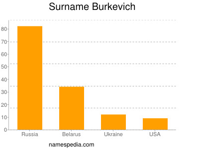 Surname Burkevich