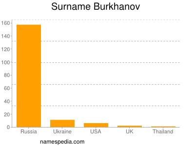 Surname Burkhanov