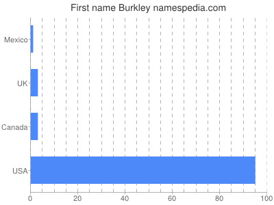 Given name Burkley