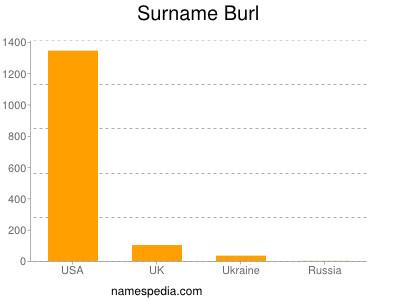 Surname Burl