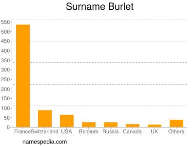 Surname Burlet