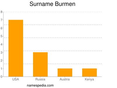 Surname Burmen