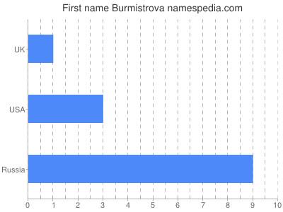 Given name Burmistrova