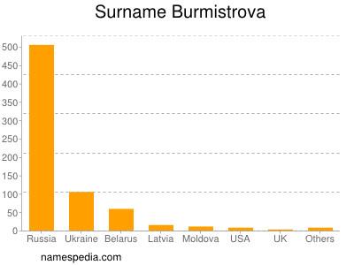 Surname Burmistrova