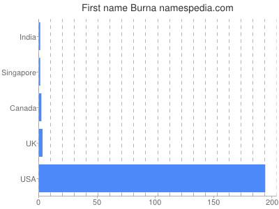 Given name Burna
