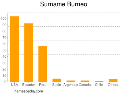 Surname Burneo