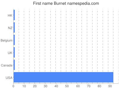 Given name Burnet