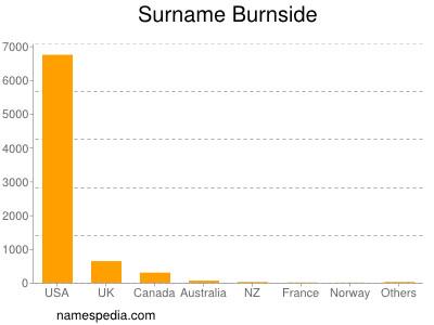 Surname Burnside