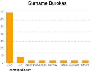 Surname Burokas