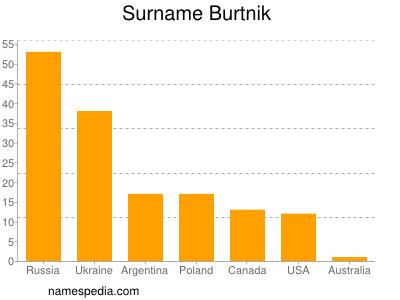 Surname Burtnik