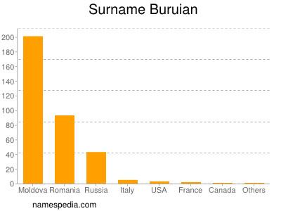 Surname Buruian