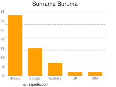 Surname Buruma