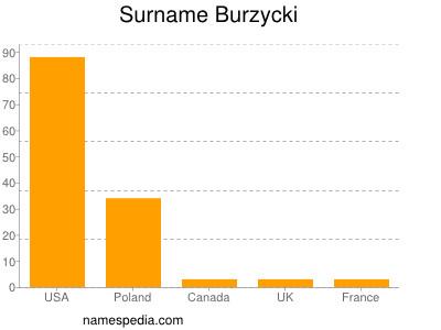 Surname Burzycki
