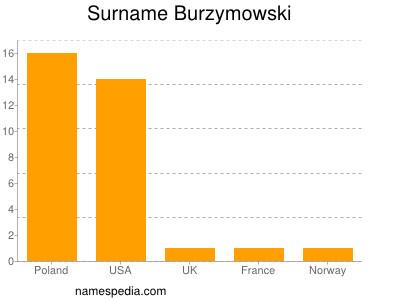 Surname Burzymowski