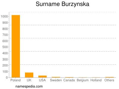 Surname Burzynska