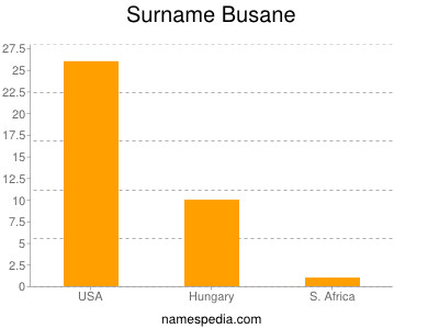 Surname Busane