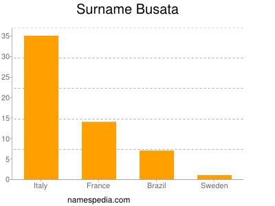 Surname Busata