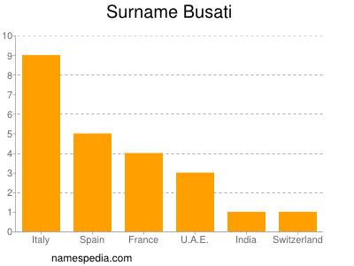Surname Busati