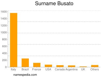 Surname Busato
