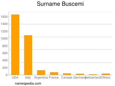 Surname Buscemi