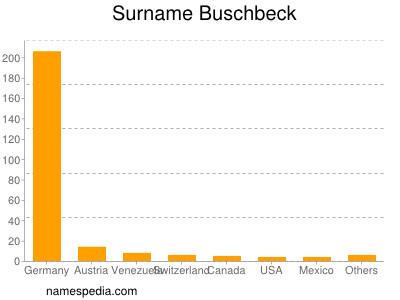 Surname Buschbeck
