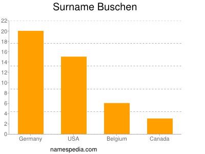 Surname Buschen