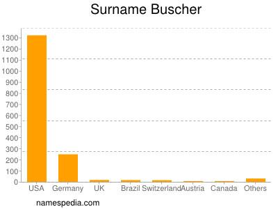 Surname Buscher