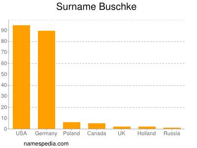 Surname Buschke