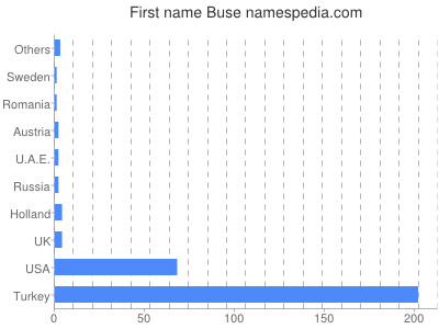 Given name Buse