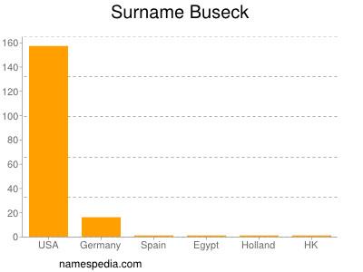 Surname Buseck