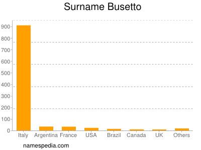 Surname Busetto