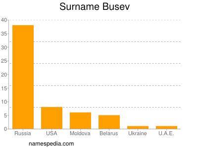 Surname Busev